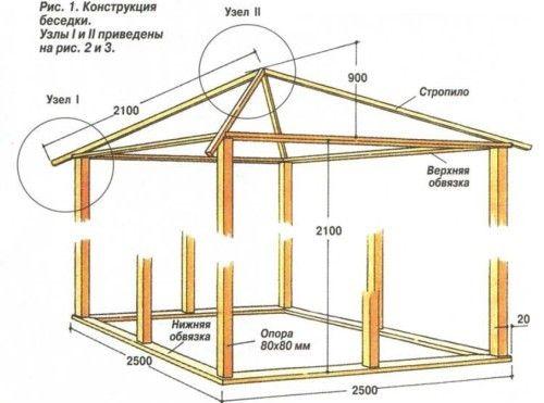 Как сделать своими руками веранду на даче