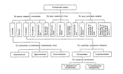 Cum de a mapa o procedură de sudare