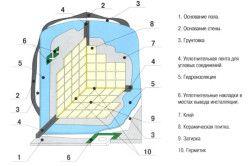 Схема гидроизоляции ванной