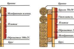 Как утеплить деревянный дом: оборудование и материалы
