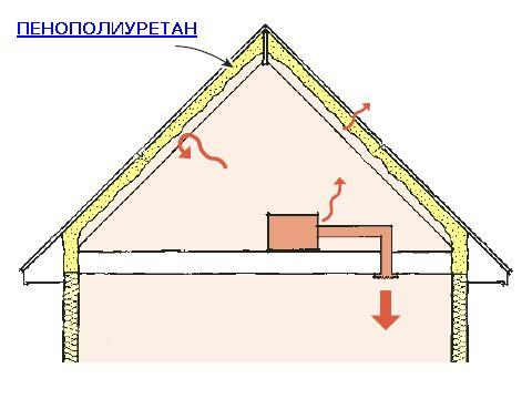 Cum de a izola o spumă poliuretanică acoperiș