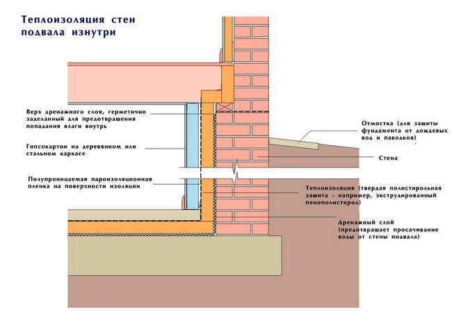 Izolarea termică în interiorul zidurilor