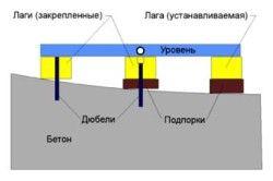 principiu, nivelare de podele din lemn de busteni placaj reglabile