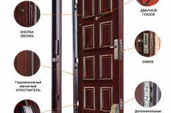 Ce tipuri de uși de intrare