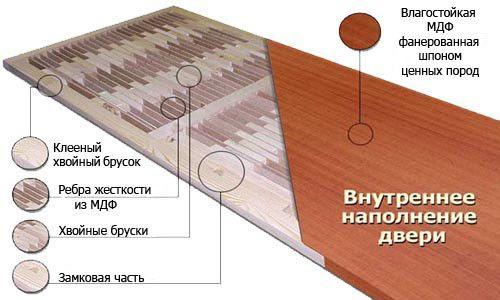 Care sunt dimensiunile standard de usi de interior?