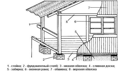 Care sunt câteva modalități prin care puteți pune în aplicare o extensie la încălzirea casei