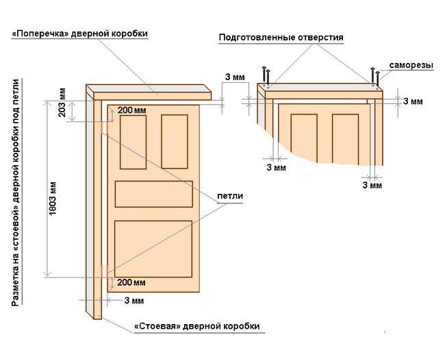Ce dimensiune sunt ușile interioare standard de?