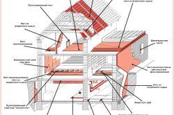 Compara pentru pereți de izolație