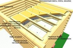 Schema de izolare tavan aburi
