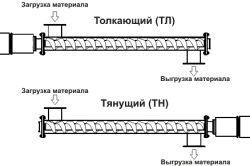 Carotaje de puțuri: descrierea tehnologiei