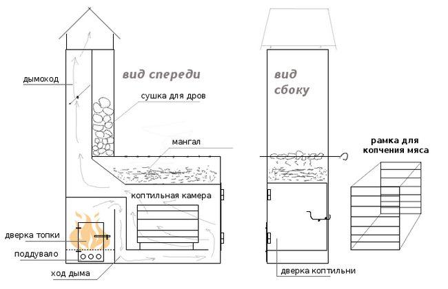 Proiectarea și materialul de fabricație gratar