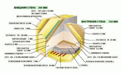 Конструкция и возведение крыши каркасного дома