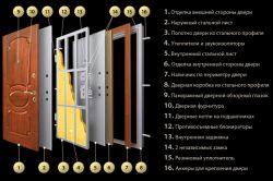 Criteriile de selecție a ușilor de intrare din metal: care este mai bine și mai bine