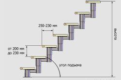 Как сделать лестницу, ведущую на мансарду