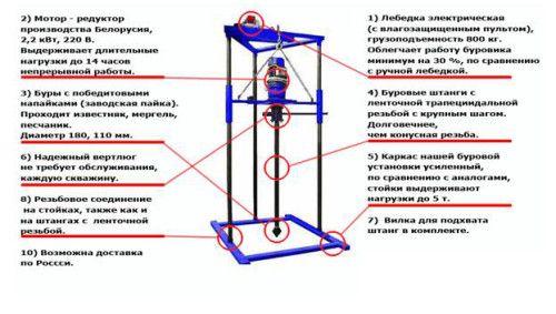 Малогабаритная буровая установка: устройство своими руками