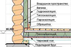 Schema ornamentul interior baie de panouri pentru
