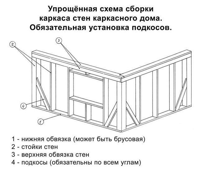 Нюансы постройки веранд и террас