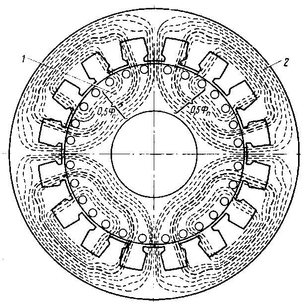 Descrierea câmpului magnetic învârtitor