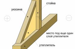 Основные этапы сооружения каркасных домов своими руками