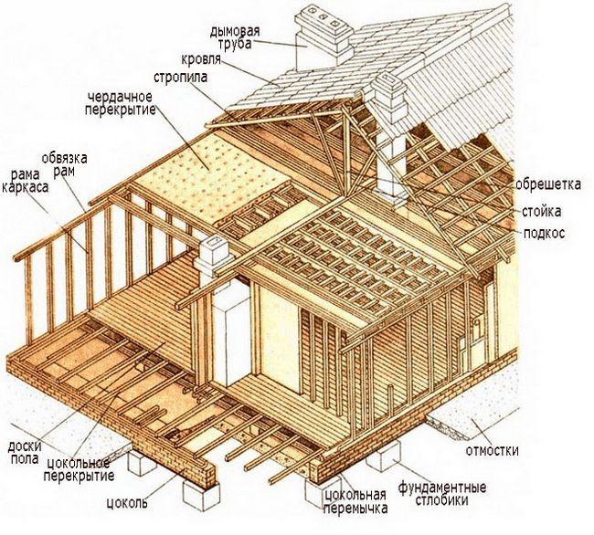 Основные этапы строительства каркасно-щитового дома