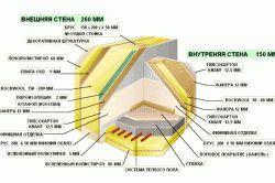 Основные конструкции стен в каркасных домах и их монтаж
