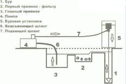 Основные методы бурения водозаборных скважин