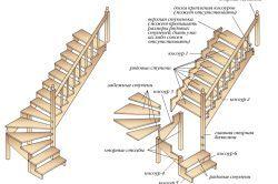Opțiuni de bază și tipuri de scări și etape de construcție a acestora, cu propriile lor mâini