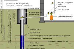 Caracteristici Coeficientul de exploatare a sondelor
