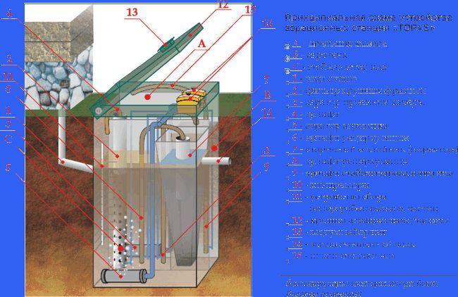 Caracteristici de întreținere a sistemului Tapas