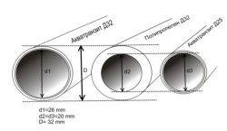 Un tabel comparând convențional trecerea masei de apă de-a lungul corpului țevii