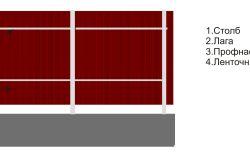 Caracteristici ale dispozitivului de garduri realizate din tablă profilată