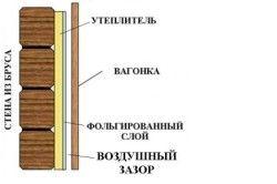 Schema de decorare de perete lambriuri din lemn