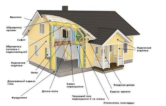 Особенности возведения каркасного дома