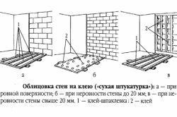 Выравнивание стен гипсокартоном: удобство, практичность, экономия