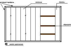 Schema garnitură de montare pe cadru