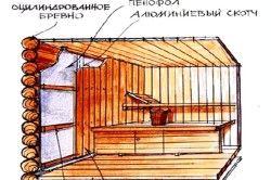 Schema de pereți de izolare de aburi și căptușeală asieta