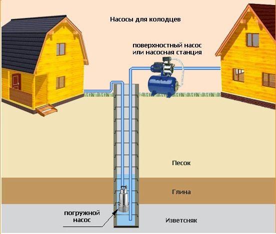 Submersibilă sau de suprafață pompă: ce să aleagă pentru grădină?