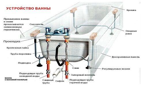 Prin instalarea corectă baie