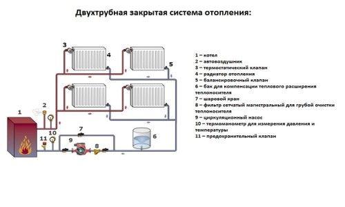Avantajele sistemului de încălzire închis