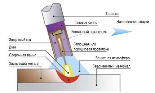 Utilizarea de sârmă de flux tubulara
