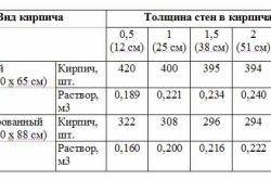 Таблица пропорций расхода цемента на кладку кирпича