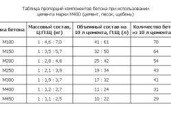 Proporțiile de pastă de ciment pentru fundație