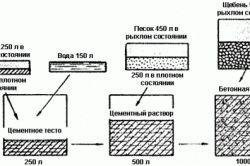 Пропорции компонентов для замеса бетона