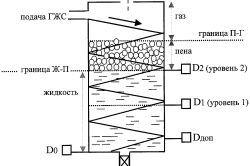 Construcție de lucru a unui puț de petrol: coloane de aspect
