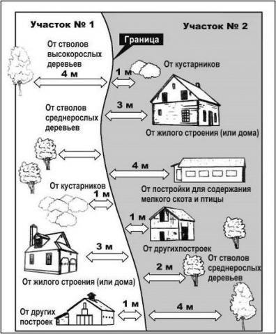 Distanța de la structurile