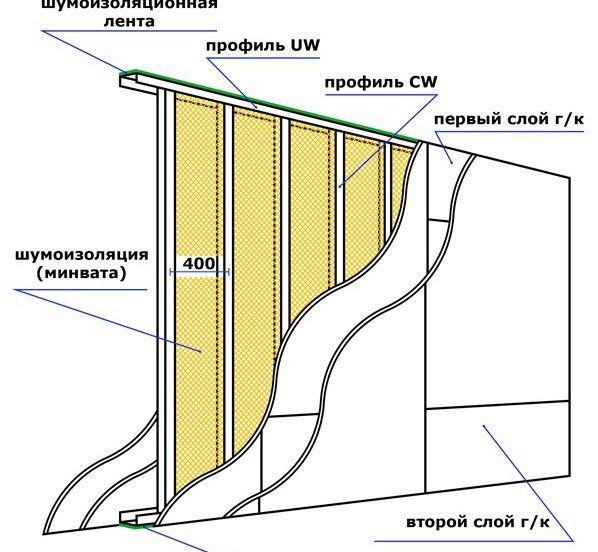 Шумоизоляция гипсокартонных перегородок