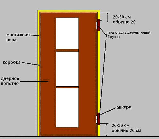 Un ghid pentru cumpărare: Care este mai bine pentru a pune ușile de interior?