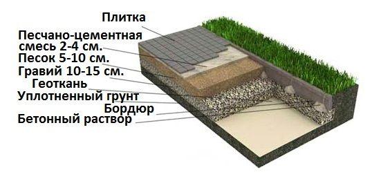 Состав основания для укладки тротуарной плитки