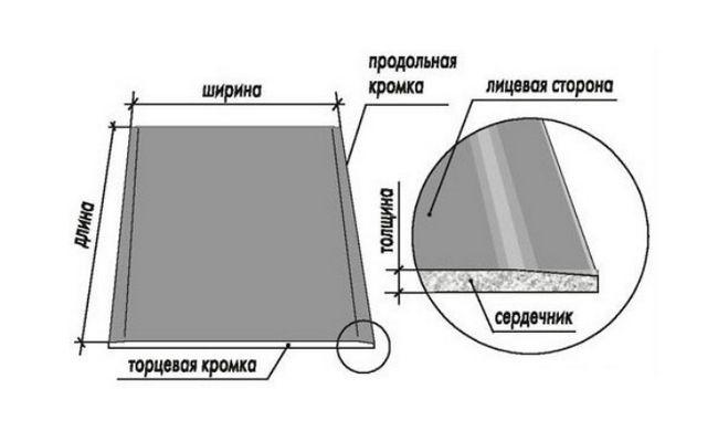 Schema de gips carton