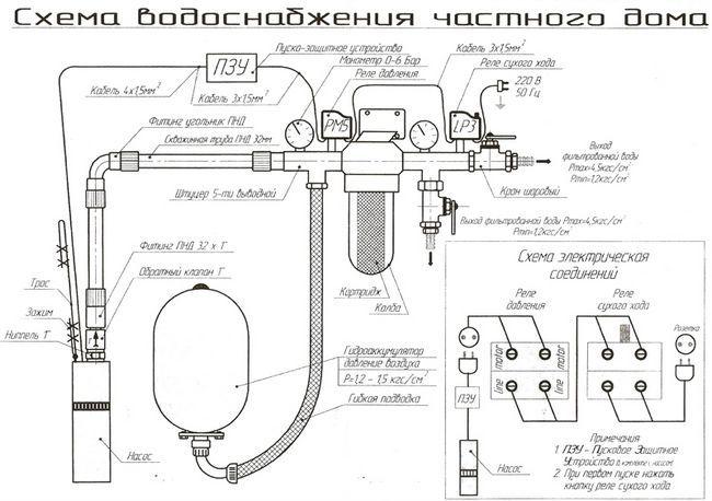 Sistemul de alimentare cu apă